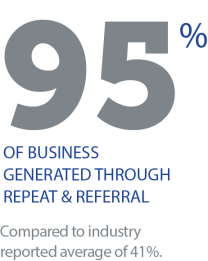 95% of realtor business generated through repeat and referral. Compared to real estate industry average of 41%.