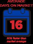 Average days on market: 16, 30% faster than market average